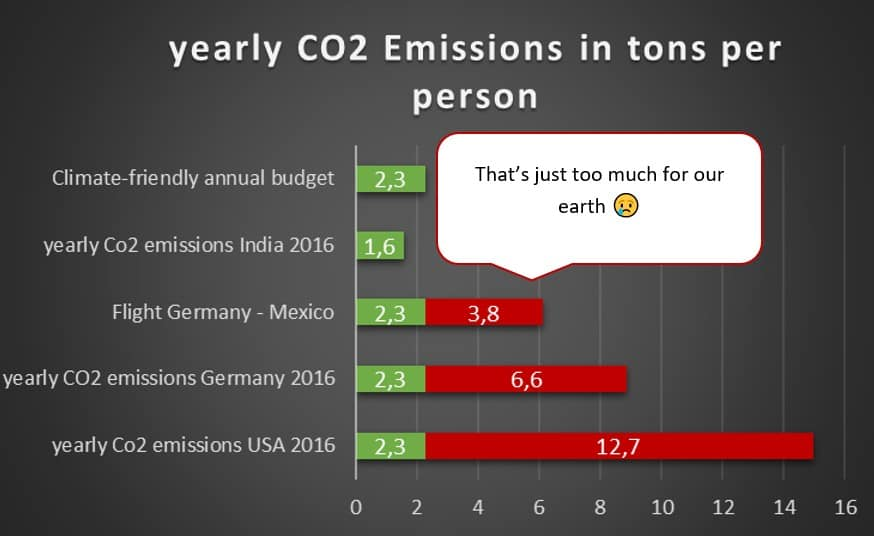 yearly CO2 Emissions in tons per year when flying from Europe to Mexico