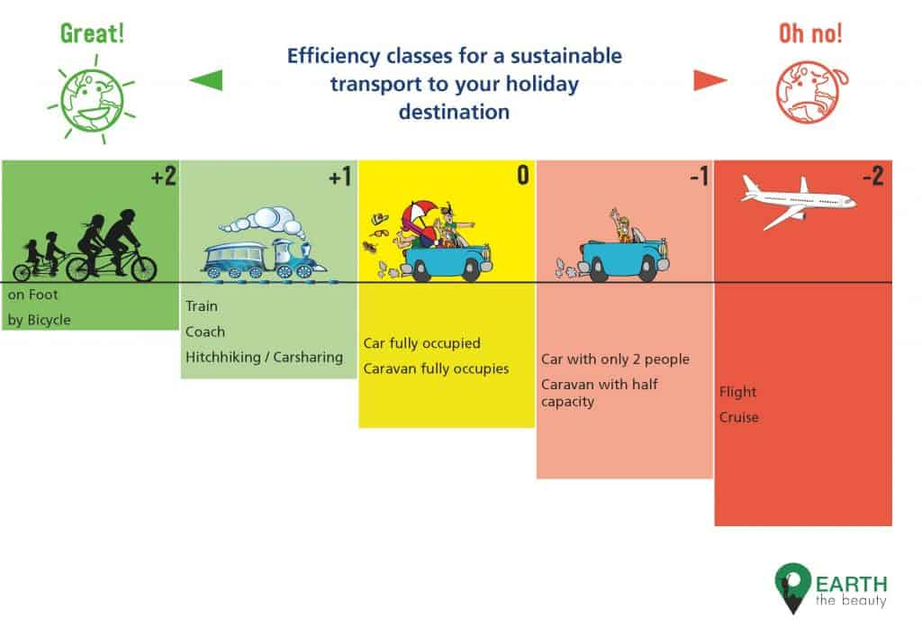 chart showing different means of transport you can use to your holiday destination and their sustainabilty ranking