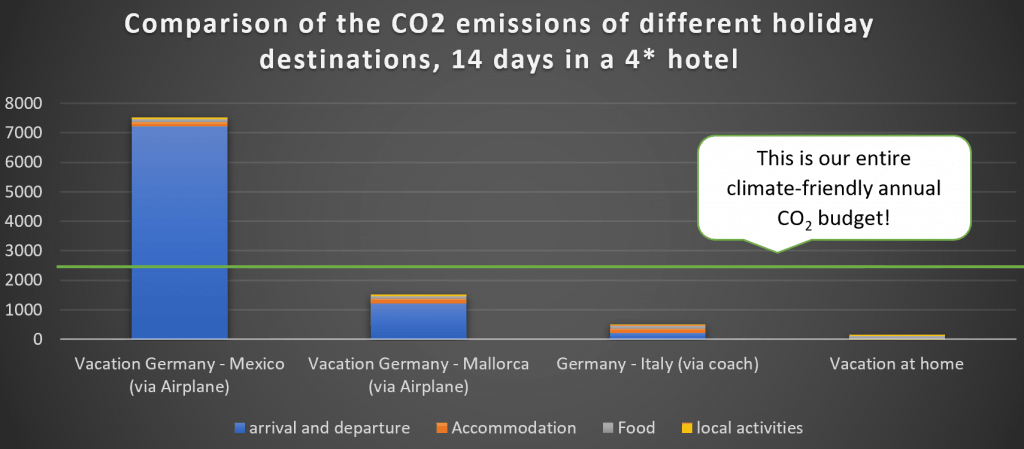 Chart comparing different holiday destinations and the CO2 emissionens from means of transport, local acitivites, accomodation and food.